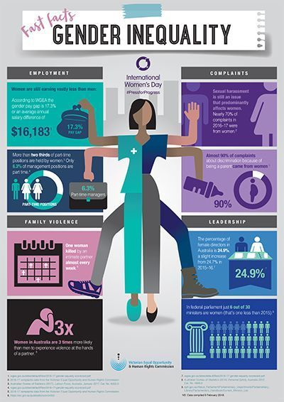 International Womens Day Infographic Mar 2019 In 2020 Gender Equality Poster Gender Equality Empowerment Activities