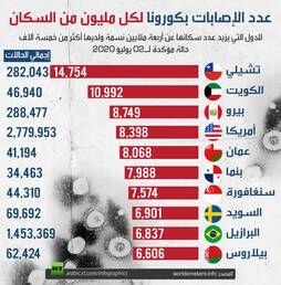 عدد الإصابات بكورونا لكل مليون من السكان Rt Arabic Libya 10 Things Map