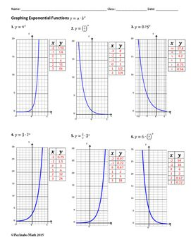 Graphing Exponential Functions Algebra Worksheet Exponential Functions Functions Algebra Algebra Worksheets