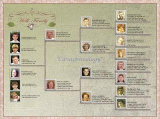 genealogy templates free