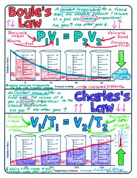 18++ Boyle and charles law worksheet answers Info