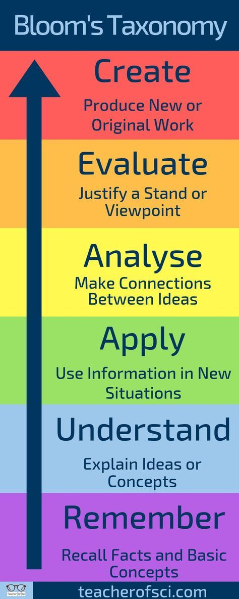7 AMAZING Strategies To Make Writing Lesson Plans Easier