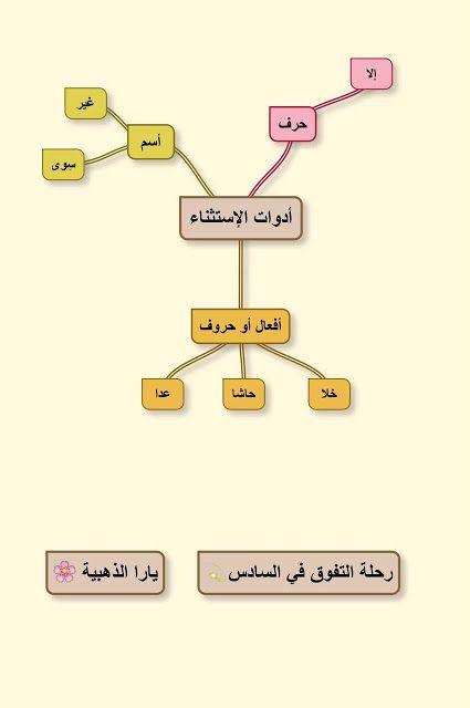 وليد مالك Waleed Malik الاستثناء شرح اسلوب الاستثناء بطريقة سحرية الدرس In 2020 Blog Posts Letters Blog