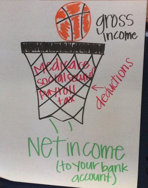 Cele mai bune 25+ de idei despre Net income pe Pinterest - how do i make a profit and loss statement