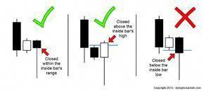 How To Trade The Inside Bar Pin Bar Combination Inside Bar