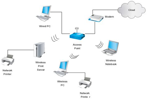 Best Network Diagram Images On   Computer Network