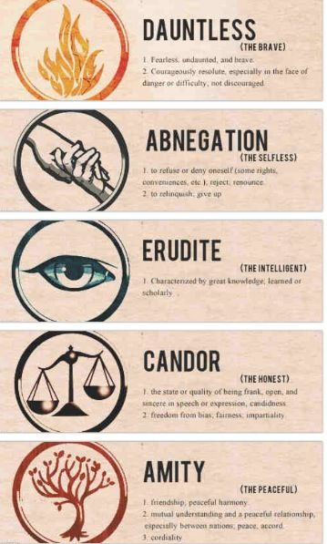 Divergent. Mayson's faction story: Okay, so I start in Abnegation, right? Yah. And then I move to Erudite. But then, when they all rage war on everyone, I get the heck out and move to Dauntless! But I can do that because I can withstand those three factions: I'm Divergent! Yay! ;) Emma, Kylie, I want your faction story. :|