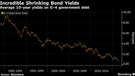 Most Expensive Bond Market in History Has Come Unhinged. Or Not.