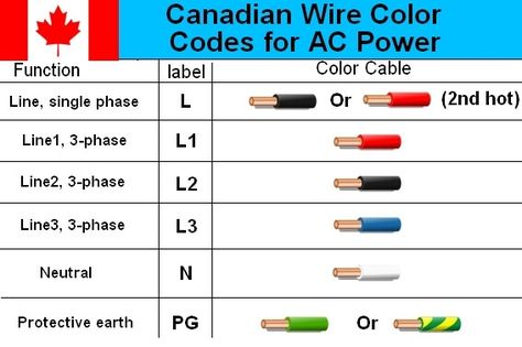 canadian electrical cable color code wiring diagram electrical rh pinterest ca wire color code canada wire color code chart canada