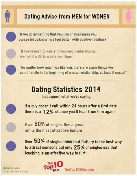 Online dating waste of time for guys