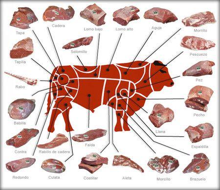 750 Ideas De Carnes Comida Recetas Para Cocinar Recetas De Cocina