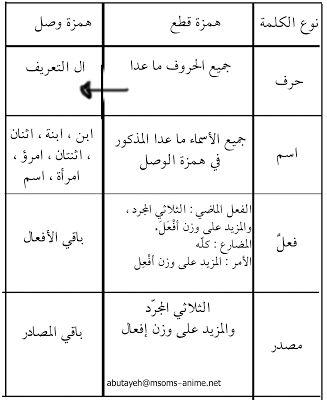 صور تعليمية همزة الوصل والقطع Khaledmakboolh Learn Arabic Language Arabic Language Arabic Langauge