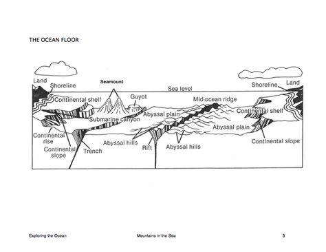 Here S A Nice Reproducible Diagram Of The Ocean Floor Seafloor Spreading Earth And Space Science Ocean Ocean floor worksheets 5th grade
