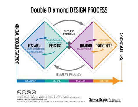 double diamond chart it works