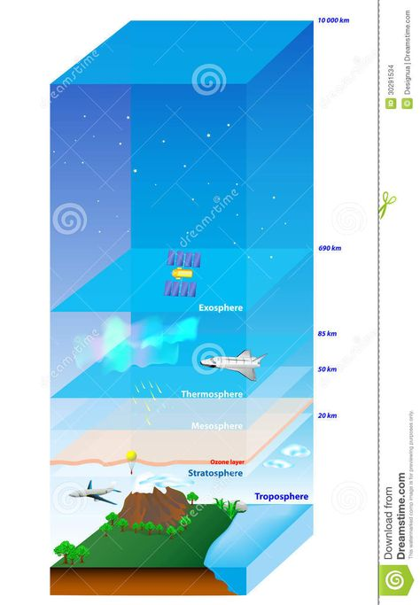 Illustration about Atmosphere of Earth. Illustration of astronomy, boundary, gases - 30291534