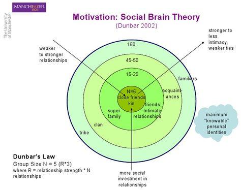 Social Brain Theory: Levels of social interaction, according to Dunbar