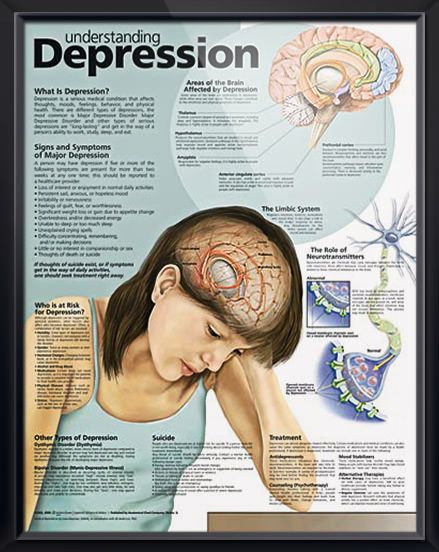 Understanding Depression poster discusses role of neurotransmitters with signs and symptoms of major depression, including feelings of guilt and changes in weight or sleeping patterns. Neurology chart for neurologists psychologists, psychiatrists and therapists. May spotlights Mental Health Awareness Month.