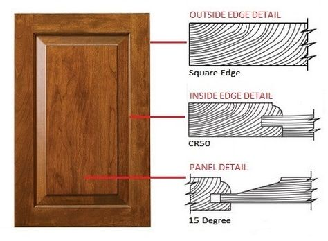 Recessed Panel Door Section Google Search
