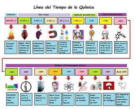 Línea Del Tiempo De La Química El Pensante Historia De La Quimica Clase De Química Enseñanza De Química