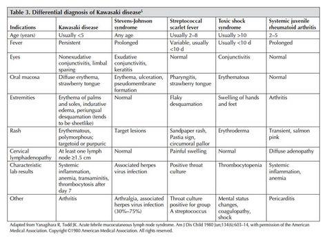kawasaki disease - Google Search