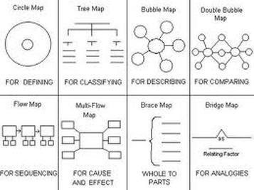 Types of Maps - Thinking Maps