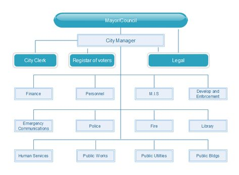 Creating municipal organizational charts would be a breeze with - hospital organizational chart