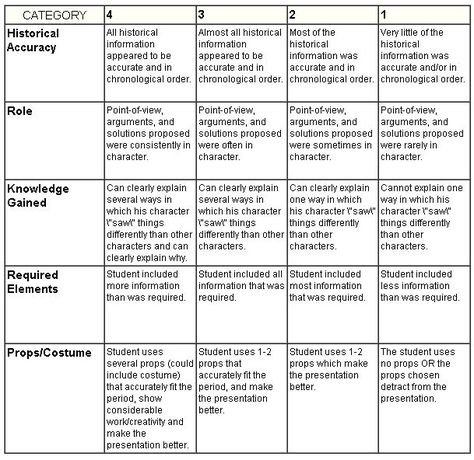 Picture  Oral Tests Rubrics