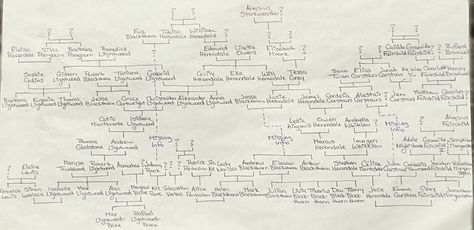 List Of Pinterest Blackthorn Family Tree The Infernal Devices