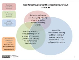 A New Framework For Supporting Learning And Performance In The Social Workplace By Jane Hart Of C4pt Social Tool Marketing Resources Internet Time