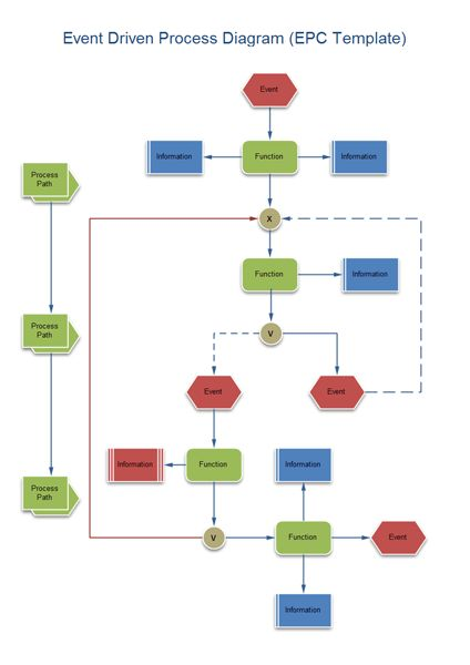 Event-Driven Process Chain Examples flowchart Pinterest - flow chart template