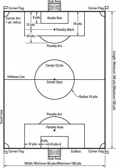 Field Layout Soccer Soccertips Playbettersoccer With Images Coaching Kids Soccer Soccer Training Soccer Tips