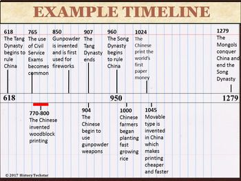Medieval Europe Timeline Activity Timeline Activities