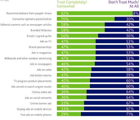 Trust Factor of Online Advertising