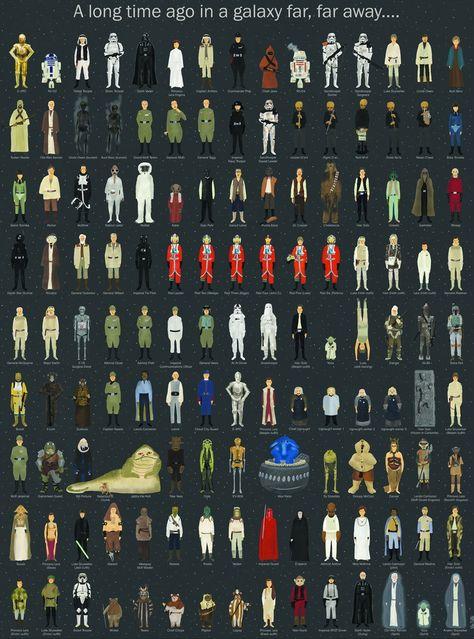 Tous les personnages de Star Wars en un poster