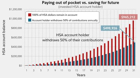 5 Ways Hsas Can Fortify Your Retirement Fidelity Personal Financial Planning Health Savings Account Wealth Management