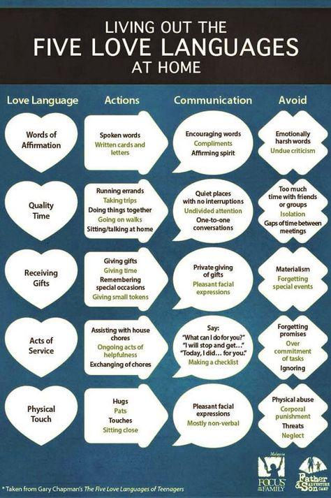 5 Love Languages.