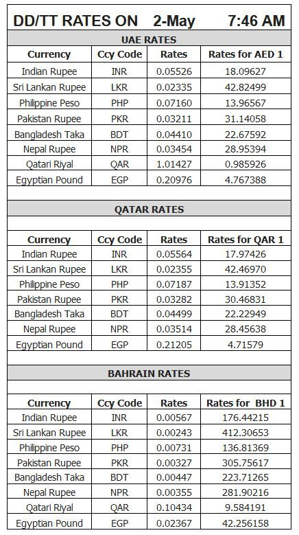 Latest Gold Forex Rates In Uae With