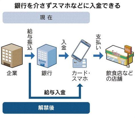 給与、デジタル払い遠のく 年度内解禁見通せず 安全網の設計難航 :日本経済新聞