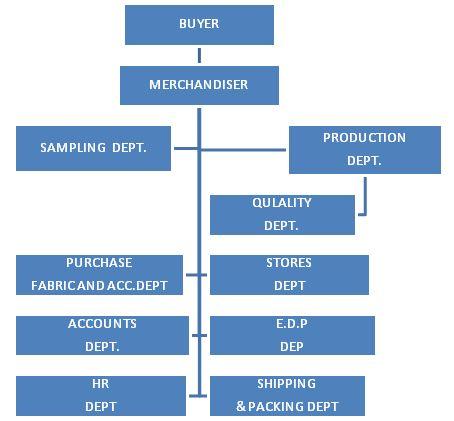 Flow chart of roles and responsibilities of garment merchandiser
