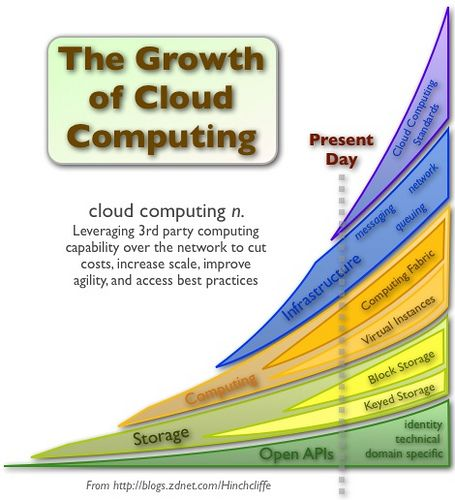 Cloud computing is expected to keep exponentially increasing and is taking the business by the long haul. It's already become a significant contributor to the growth of the tech industry and is predicted to maintain its status in the industry and even expand.