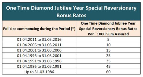 Diamond Jubilee Bonus Jubilee One Time