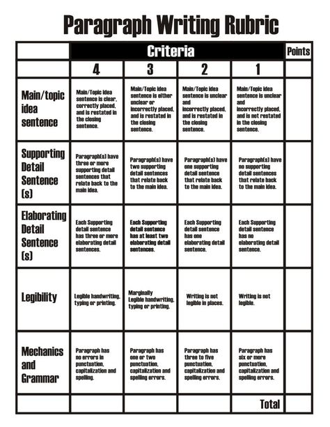 rubric for grading a 5 paragraph essay 2013-9-27 rubric for the five-paragraph essay name_____ date_____ period_____  each body paragraph contains a topic sentence  that is adequately supported by relevant  the essay is readable, but contains 5 or more errors in grammar, word usage or sentence structure.