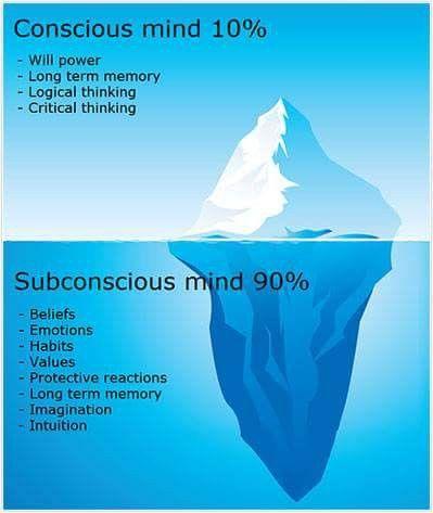 Conscious mind 10% | Subconscious mind 90% | Subconscious mind ...