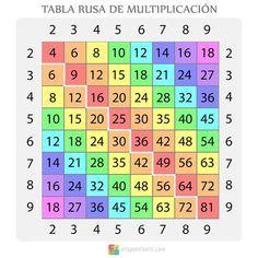 Tabla Rusa De Multiplicación Una Herramienta Muy útil Para Enseñar A Multiplicar A Los Niños Tabla De Multiplicar Para Imprimir Tablas De Multiplicar Aprender Las Tablas De Multiplicar