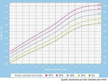 Denkt Ihr Wachstum Ist Noch Moglich Wachstum Wachstumskurve Tabelle