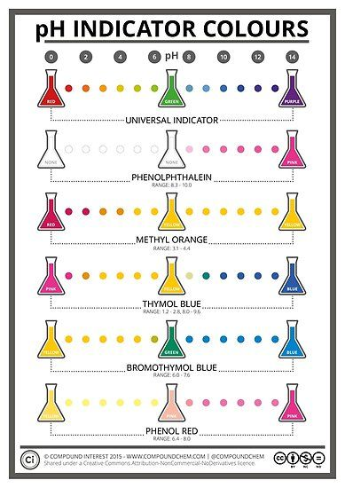Buy 'Colours of Common pH Indicators' by Compound Interest as a Poster, Drawstring Bag, Spiral Notebook, or Hardcover Journal