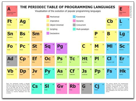 Where Do I Find A Color Periodic Table of the Elements? Periodic - new periodic table worksheets pdf