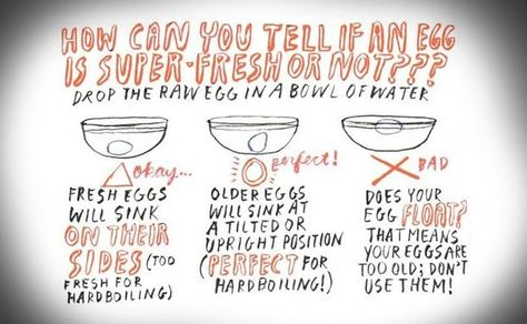 How to tell when raw eggs are bad