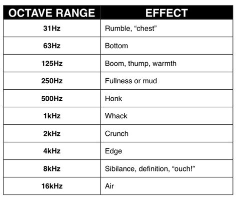 A Description Of The Audio Frequency Bands Music Mixing Music