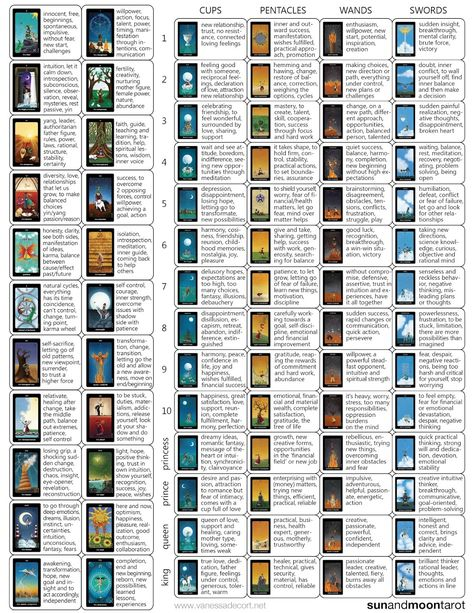 photograph relating to Printable Tarot Cards With Meanings Pdf named Pinterest